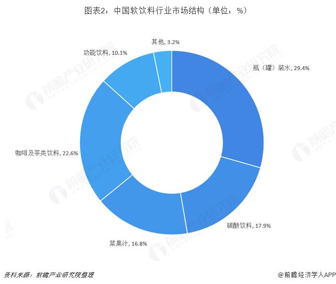 图表2:中国软饮料行业市场结构(单位:%)
