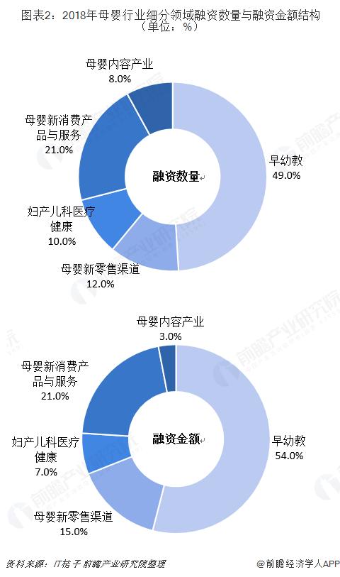 图表2:2018年母婴行业细分领域融资数量与融资金额结构(单位:%)
