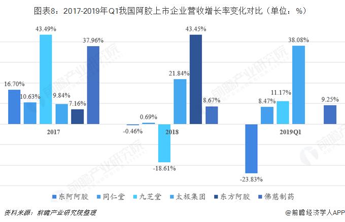 图表8:2017-2019年Q1我国阿胶上市企业营收增长率变化对比(单位:%)