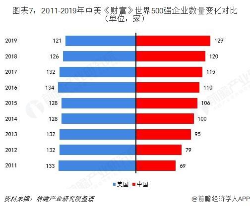 图表7:2011-2019年中美《财富》世界500强企业数量变化对比(单位:家)