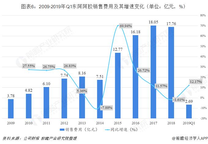 图表6:2009-2019年Q1东阿阿胶销售费用及其增速变化(单位:亿元,%)
