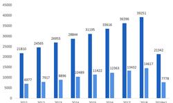 2019年服装零售行业发展现状与发展趋势分析 居民人均衣着消费支出占比呈逐年下降趋势【组图】
