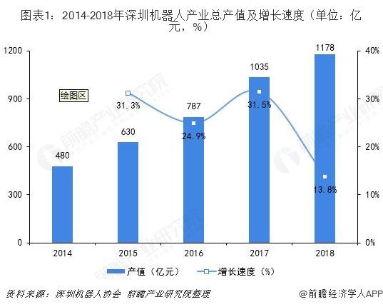图表1:2014-2018年深圳机器人产业总产值及增长速度(单位:亿元,%)