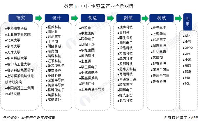 图表1:中国传感器产业全景图谱