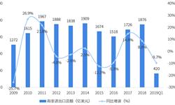 2018年中國與南非雙邊貿易全景圖(附中南主要進出口產業數據)