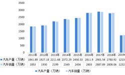 2018年中国重型卡车行业发展现状与发展前景 产销整体保持稳定,市场集中度有望进一步提升【组图】