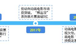 """《哪吒之魔童降世》首日票房破亿,""""神话人物""""故事新编时代已来临?【组图】"""