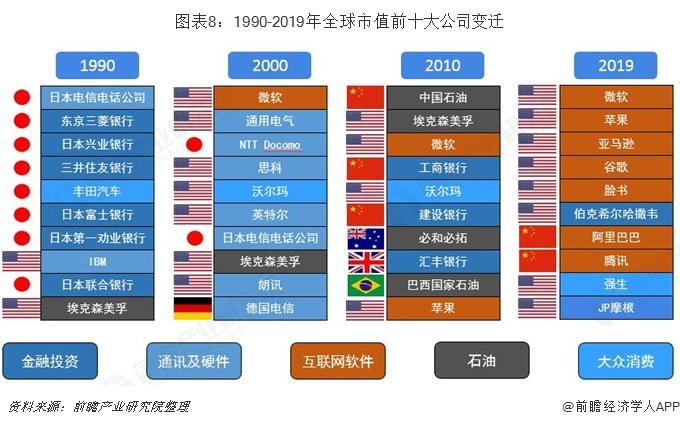 图表8:1990-2019年全球市值前十大企业变迁