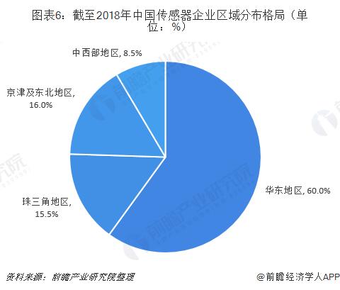 图表6:截至2018年中国传感器企业区域分布格局(单位:%)