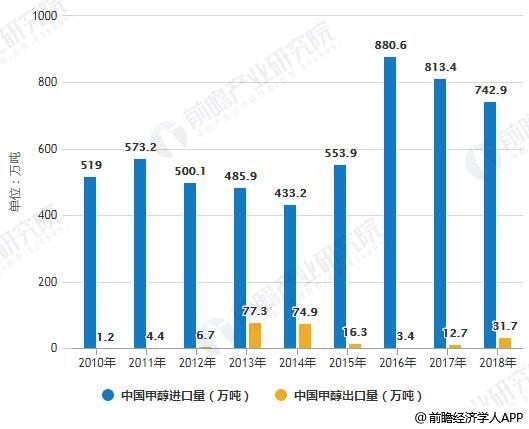 2010-2018年中国甲醇进出口量统计情况