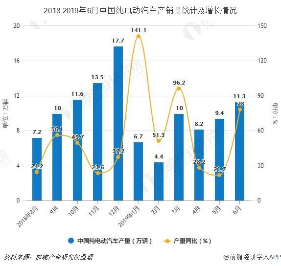 2018-2019年6月中国纯电动汽车产销量统计及增长情况