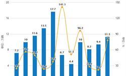 2019年H1中国新能源汽车行业<em>市场分析</em>:产销量均超60万辆,累计增长均超48%