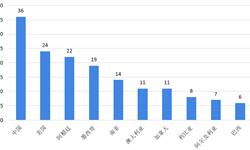 2018年天然气行业市场现状与发展前景分析 <em>页岩</em><em>气</em>产量稳定增长