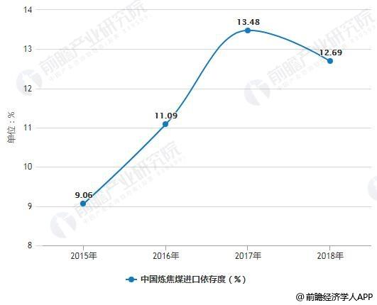 215-2018年中国炼焦煤进口依存度统计情况
