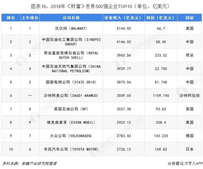 图表10:2019年《财富》世界500强企业TOP10(单位:亿美元)