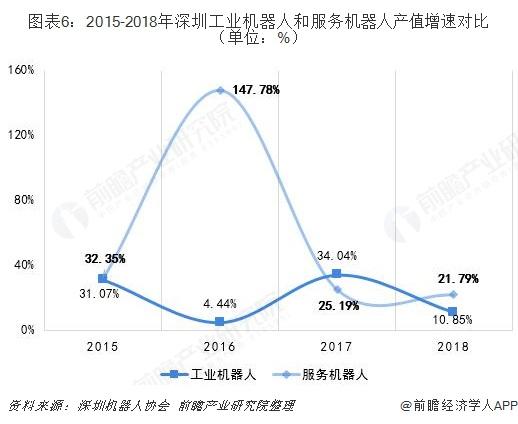 图表6:2015-2018年深圳工业机器人和服务机器人产值增速对比(单位:%)