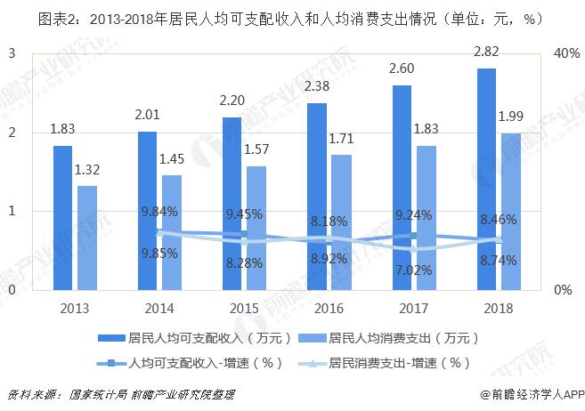 图表2:2013-2018年居民人均可支配收入和人均消费支出情况(单位:元,%)