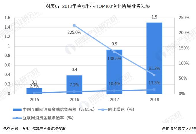 图表6:2018年金融科技TOP100企业所属业务领域