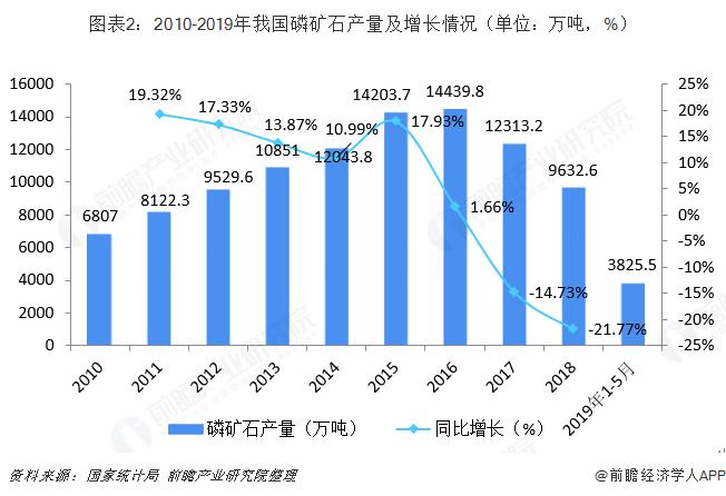 圖表2:2010-2019年我國磷礦石產量及增長情況(單位:萬噸,%)