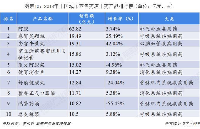 图表10:2018年中国城市零售药店中药产品排行榜(单位:亿元,%)