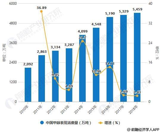 2010-2018年中国甲醇表现消费量统计及增长情况