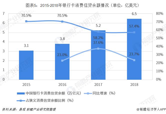 图表5:2015-2018年银行卡消费信贷余额情况(单位:亿美金)