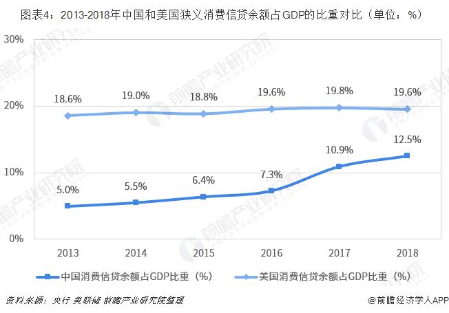 图表4:2013-2018年中国和美国狭义消费信贷余额占GDP的比重对比(单位:%)