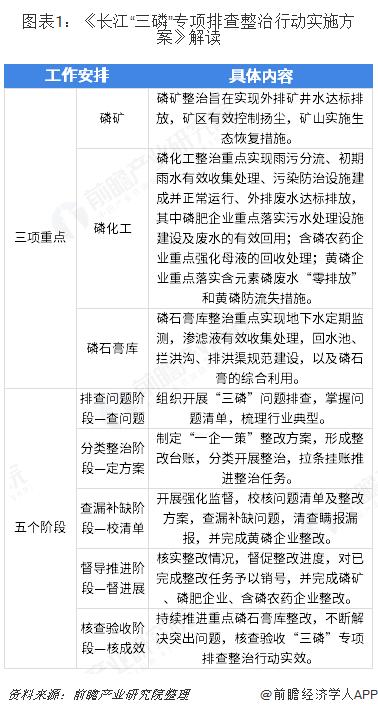 """圖表1:《長江""""三磷""""專項排查整治行動實施方案》解讀"""