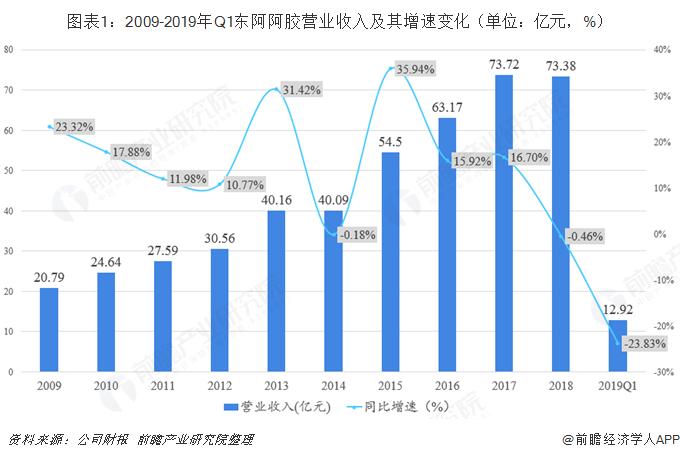 图表1:2009-2019年Q1东阿阿胶营业收入及其增速变化(单位:亿元,%)