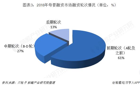图表3:2018年母婴融资市场融资轮次情况(单位:%)