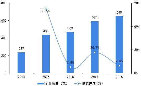 图表2:2014-2018年深圳机器人企业数量及增长速度(单位:家,%)
