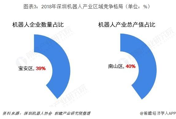 图表3:2018年深圳机器人产业区域竞争格局(单位:%)