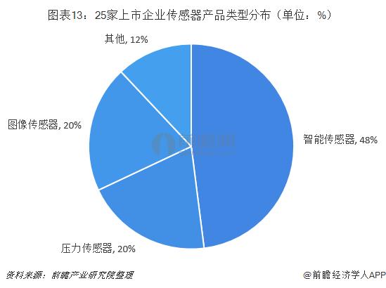 图表13:25家上市企业传感器产品类型分布(单位:%)