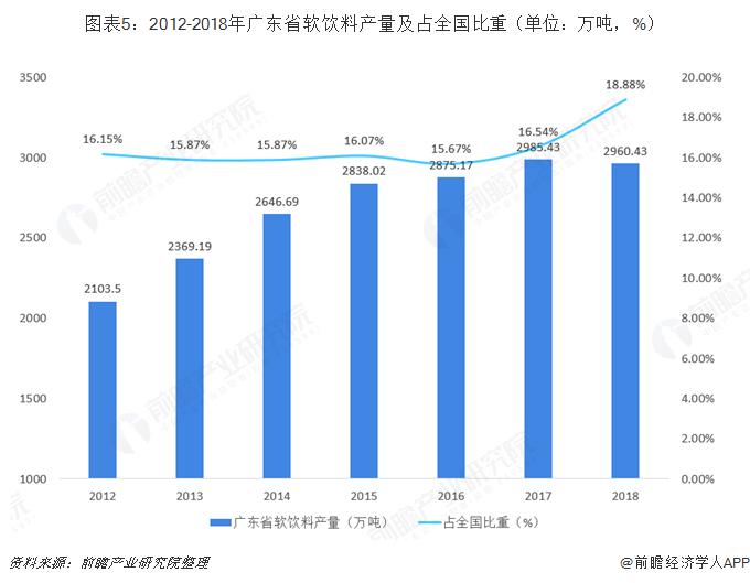 图表5:2012-2018年广东省软饮料产量及占全国比重(单位:万吨,%)