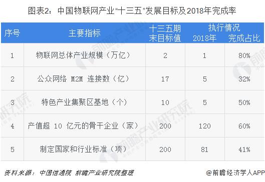 """图表2:中国物联网产业""""十三五""""发展目标及2018年完成率"""