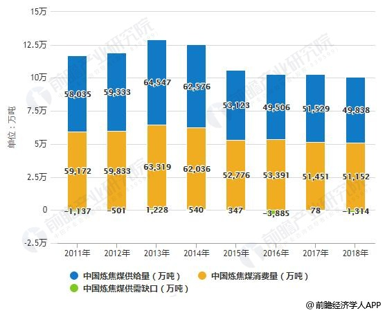2011-2018年中国炼焦煤供需求量及供需缺口统计情况