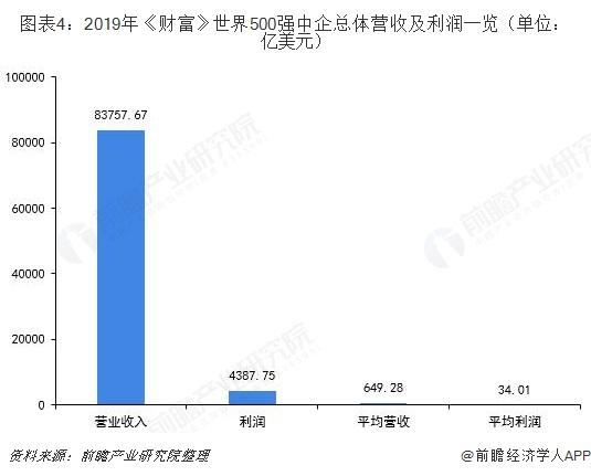 图表4:2019年《财富》世界500强中企总体营收及利润一览(单位:亿美元)