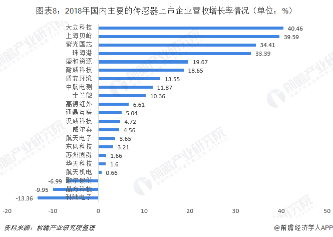 图表8:2018年国内主要的传感器上市企业营收增长率情况(单位:%)