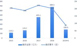 2019年上半年中国B2B行业投融资市场及发展趋势分析,投资伦次有所后移,整体仍处在成长期【组图】