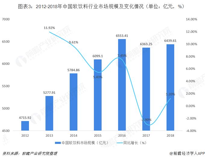 图表3:2012-2018年中国软饮料行业市场规模及变化情况(单位:亿元,%)