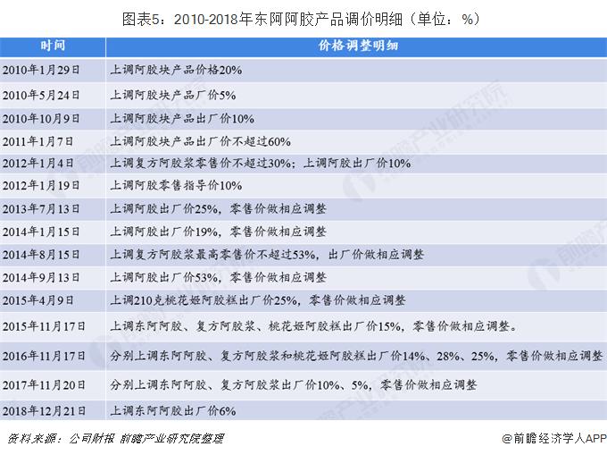 图表5:2010-2018年东阿阿胶产品调价明细(单位:%)