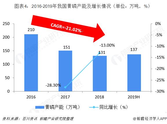 圖表4:2016-2019年我國黃磷產能及增長情況(單位:萬噸,%)