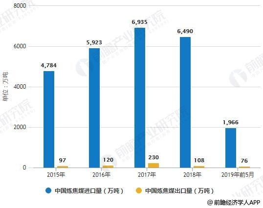 2015-2019年前5月中国炼焦煤进出口量统计情况