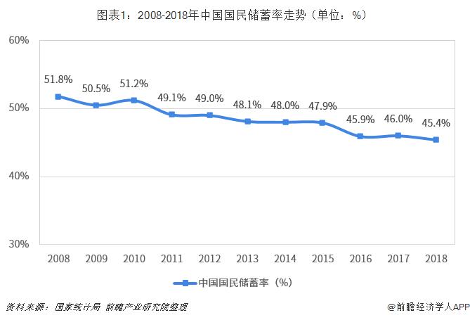 图表1:2008-2018年中国国民储蓄率走势(单位:%)