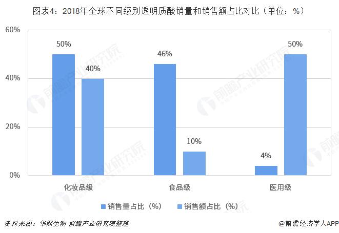 图表4:2018年全球不同级别透明质酸销量和销售额占比对比(单位:%)