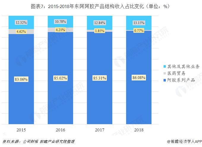 图表7:2015-2018年东阿阿胶产品结构收入占比变化(单位:%)