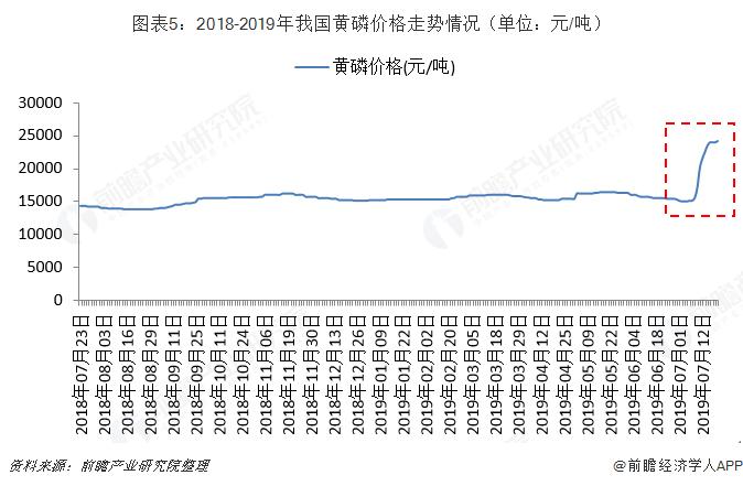 圖表5:2018-2019年我國黃磷價格走勢情況(單位:元/噸)