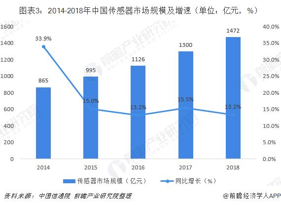 图表3:2014-2018年中国传感器市场规模及增速(单位:亿元,%)