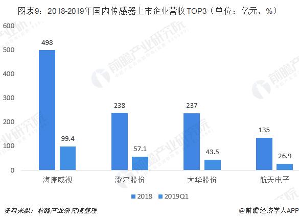 图表9:2018-2019年国内传感器上市企业营收TOP3(单位:亿元,%)