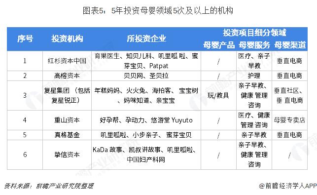 图表5:5年投资母婴领域5次及以上的机构